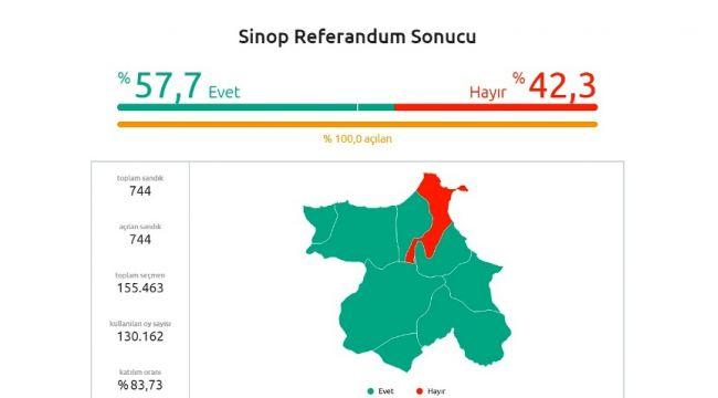 Durağan % 83 le Sinop İlinde Rekor Kırdı