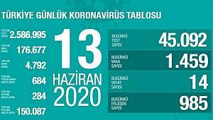 Günlük Koronavirüs Tablosu Vaka Sayısında Büyük Artış Var !